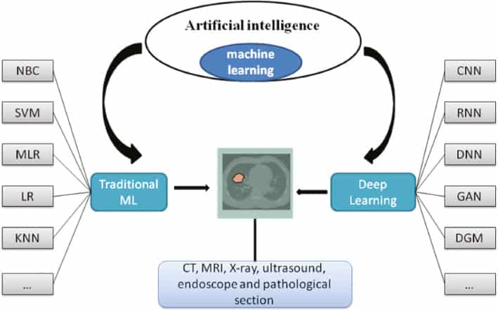Artificial Intelligence (AI)-aided Disease Prediction